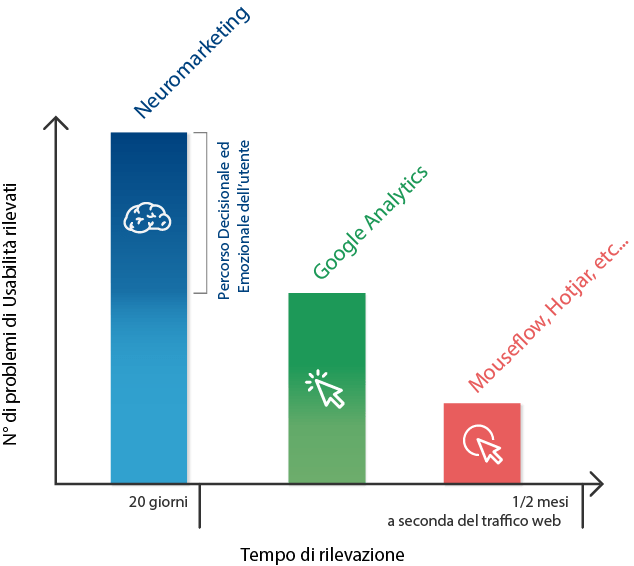 Perché neuromarketing neurowebdesign