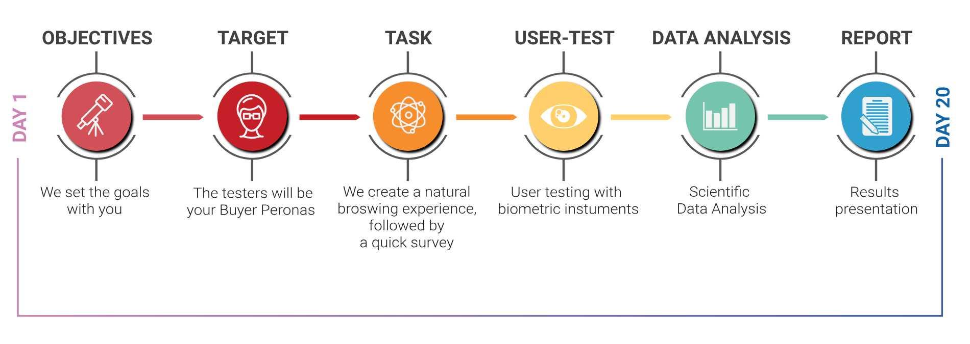 neurowebdesign-process-eng