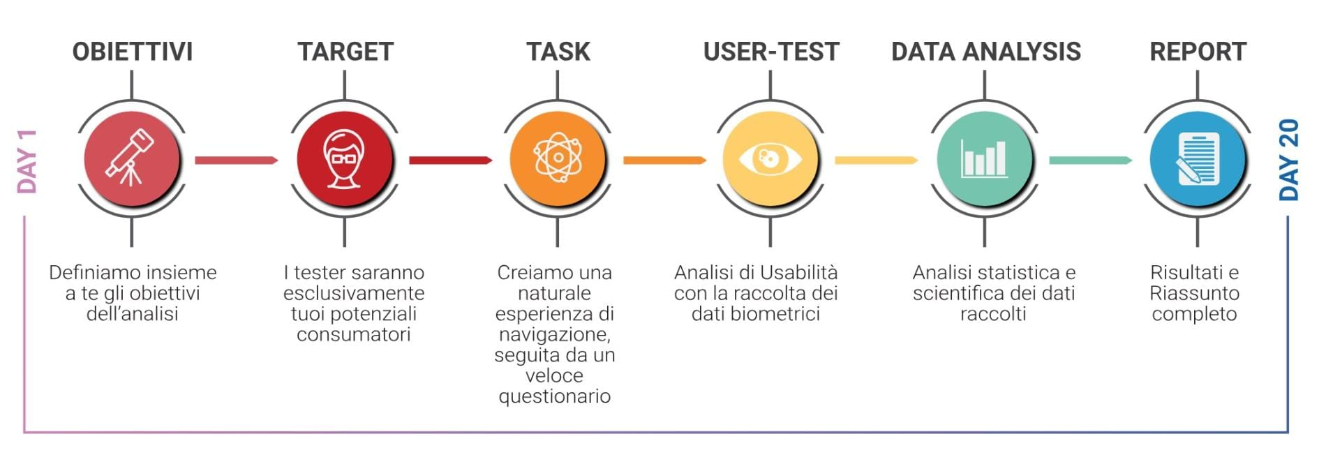 neurowebdesign-processo-ita