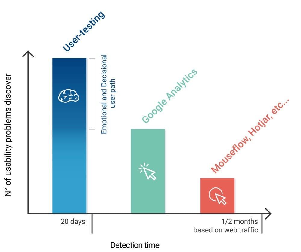 neurowebdesign-detectiontime-usertesting